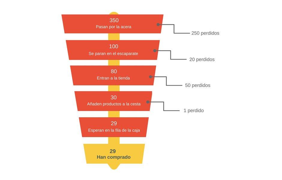 Ejemplo de fannel de conversión con los datos de microobjetivos - Javier Leñero
