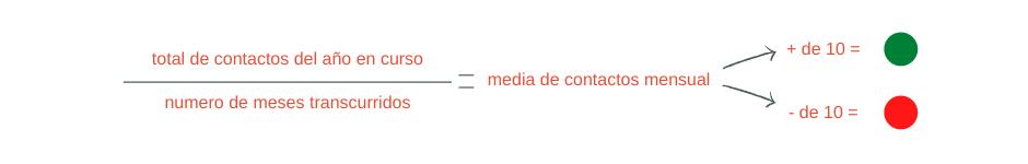 Formula de kapi de contactos